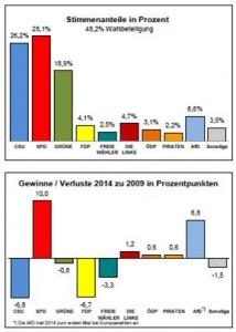 europawahl 2014 erlangen